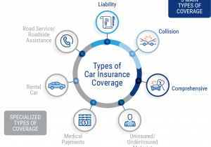 types-of-car-insurance-coverage